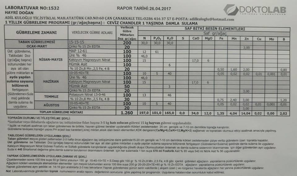 Photo of Gübreleme Programı